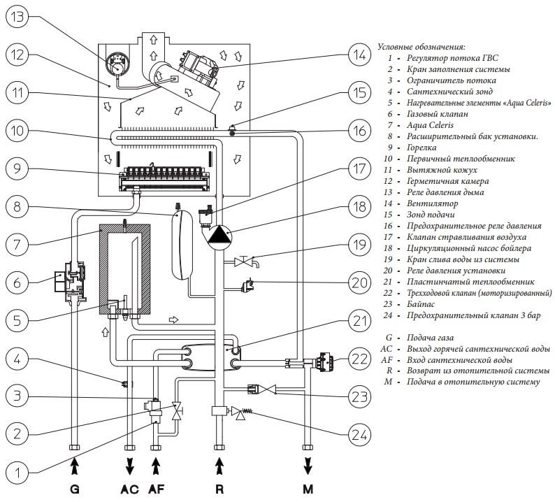 Газовый котел immergas: коды ошибок и технические характеристики, инструкция по эксплуатации и устранение неисправностей, отзывы