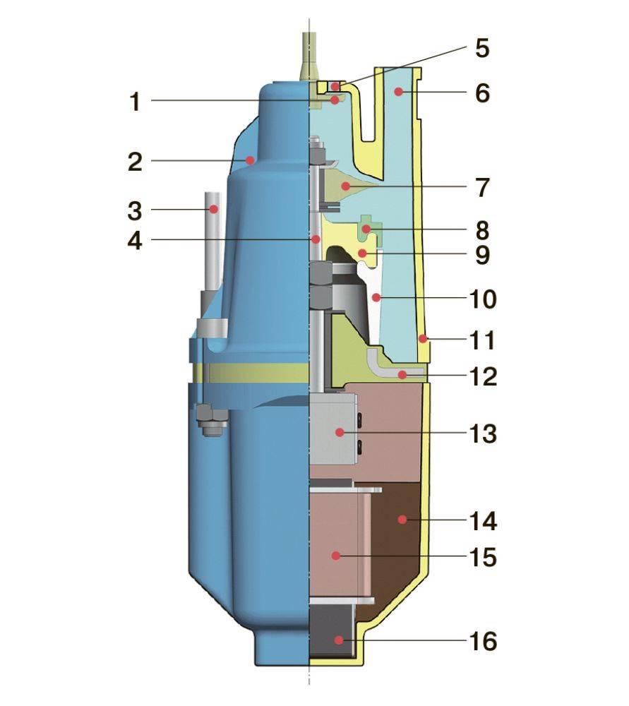 Ремонт и профилактика скважинных насосов
