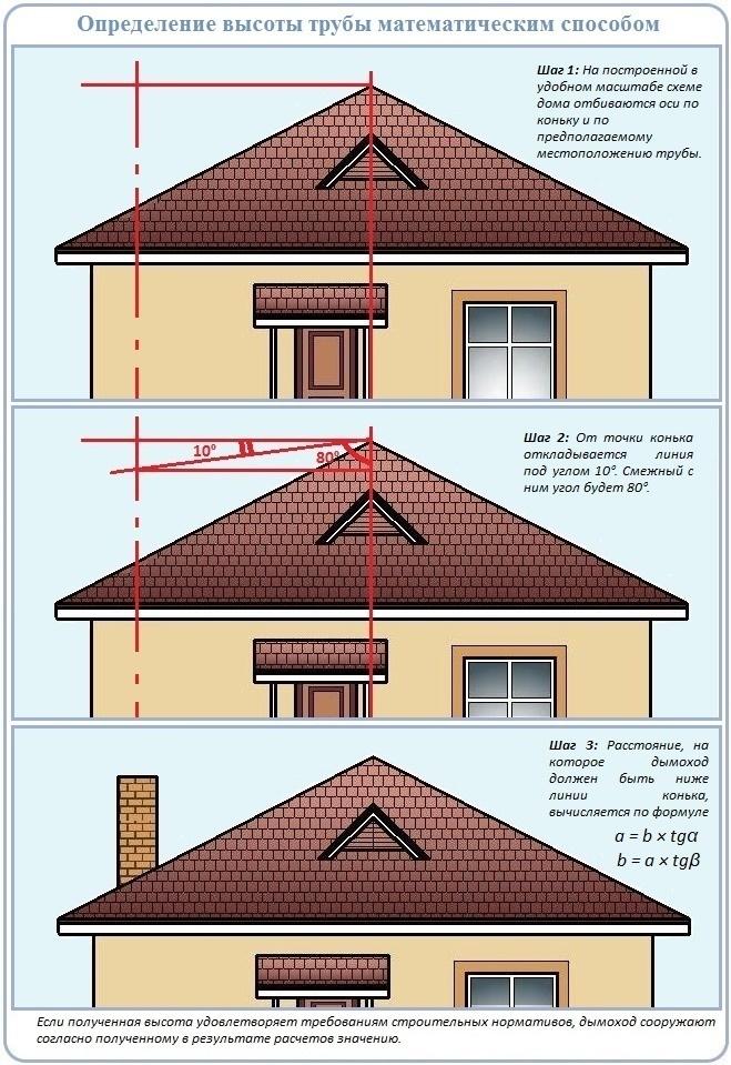 Как правильно рассчитать высоту дымохода относительно конька, находящегося на крыше