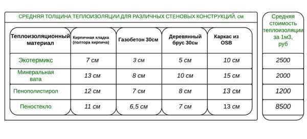 Сравнительная таблица утеплителей по теплопроводности, толщине и плотности