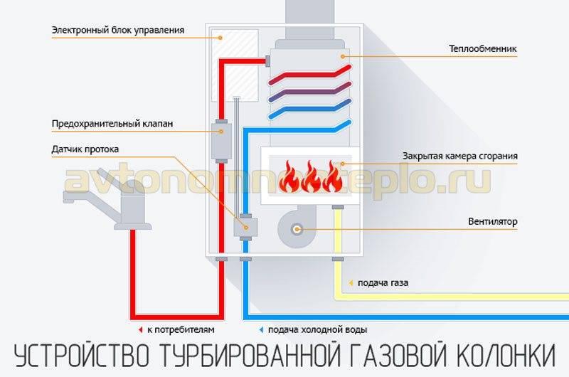 Особенности турбированных бездымоходных  газовых колонок
