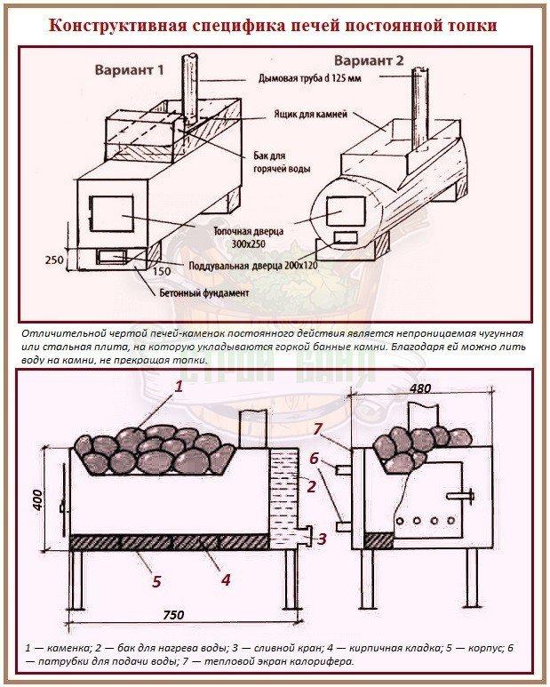 Изготовление печи для бани из трубы своими руками