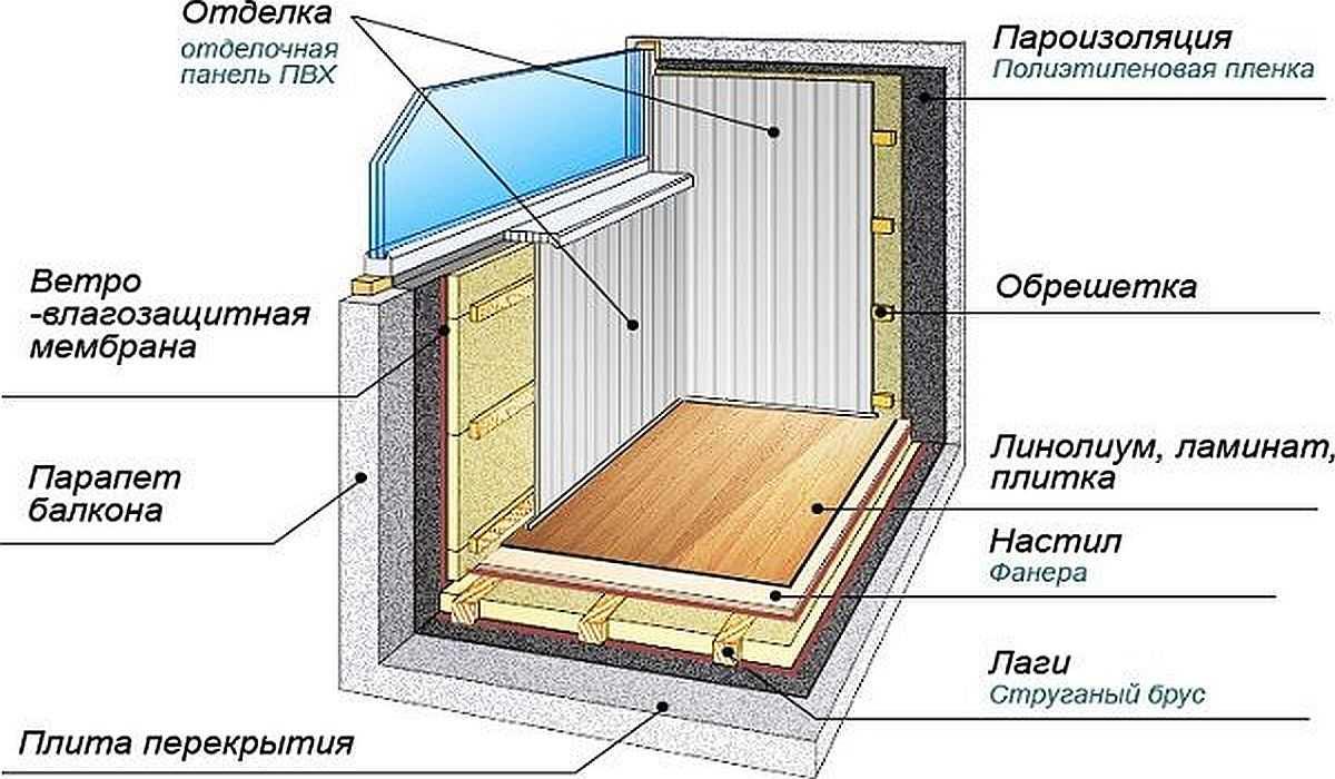 Утепление балкона изнутри: пошагово, своими руками | видео