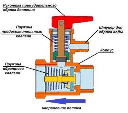 Предохранительный клапан для бойлера косвенного нагрева с ручкой спуска, установка, регулеровка