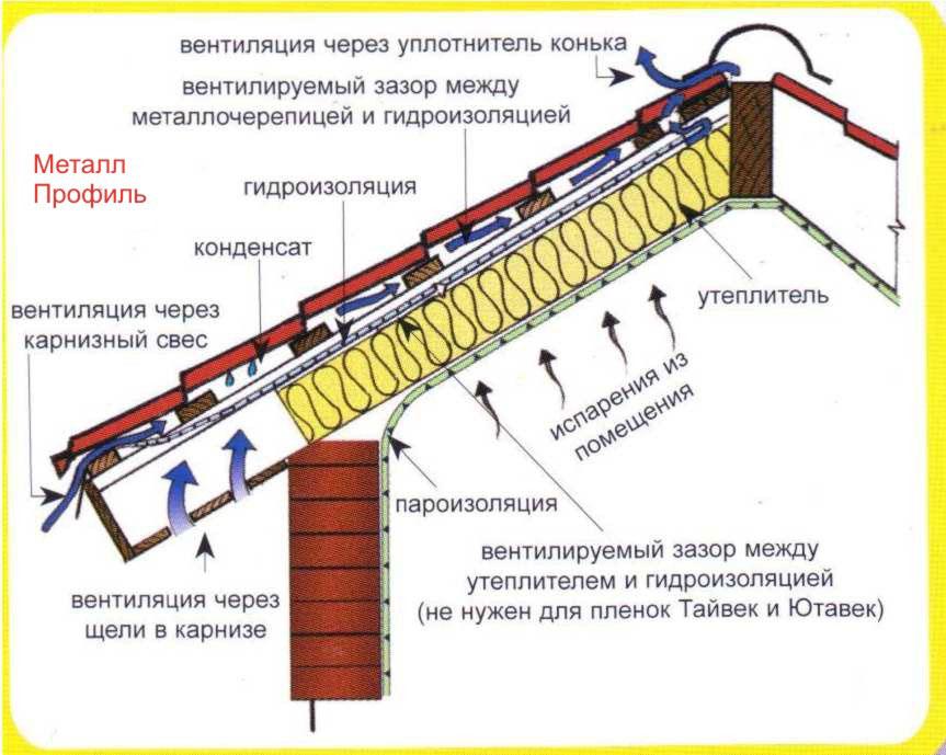 Утепляем кровлю. технология утепления кровли из металлочерепицы