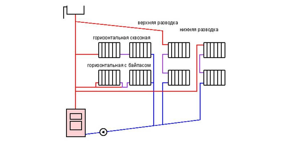 Какой может быть двухтрубная система отопления двухэтажного дома: схемы и варианты