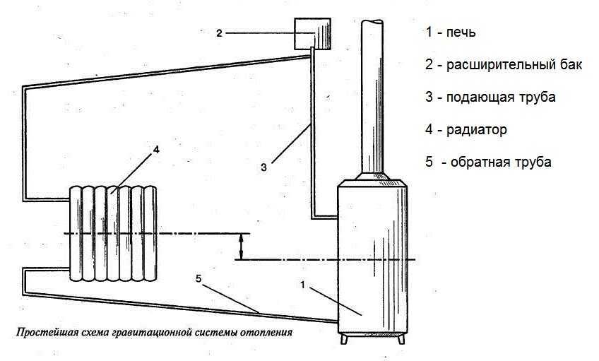 Печные котлы или теплообменники для печей своими руками