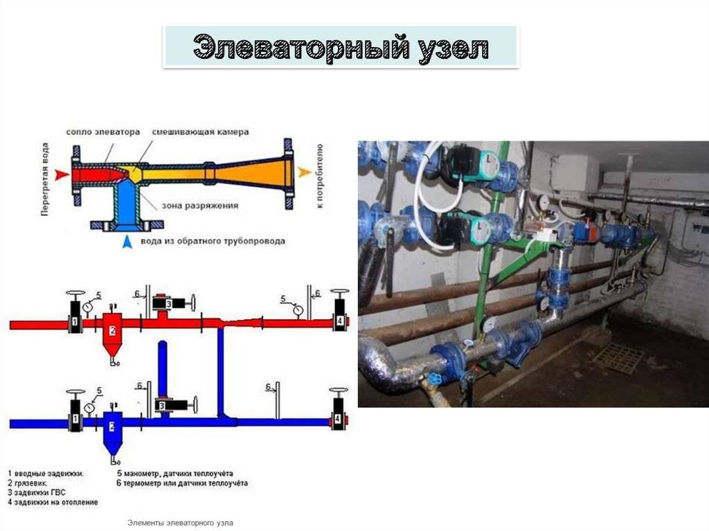 Снип отопление многоквартирного жилого дома. снипы по отоплению: основные положения