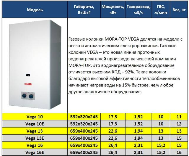 Газовые колонки mora — устройство, характеристики, отзывы и цены