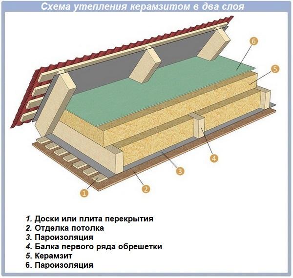Утепление керамзитом деревянного дома