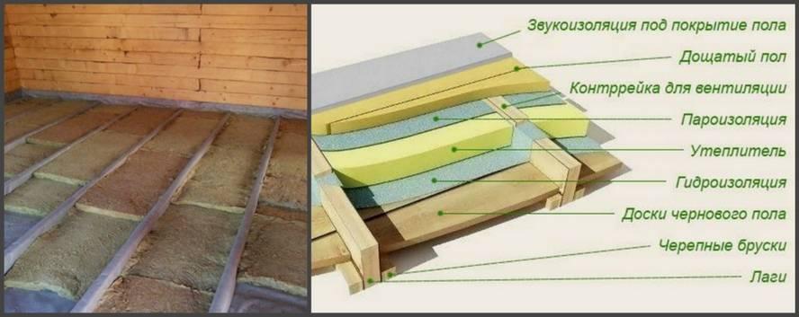Утепление полов в деревянном доме и оптимальные теплоизоляторы
