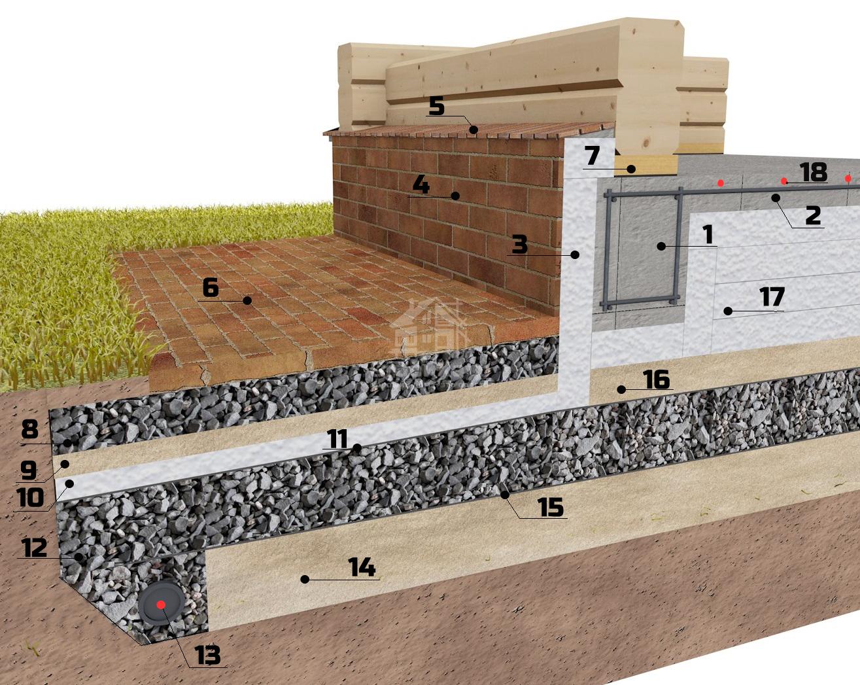 Технология создания финской плиты для фундамента