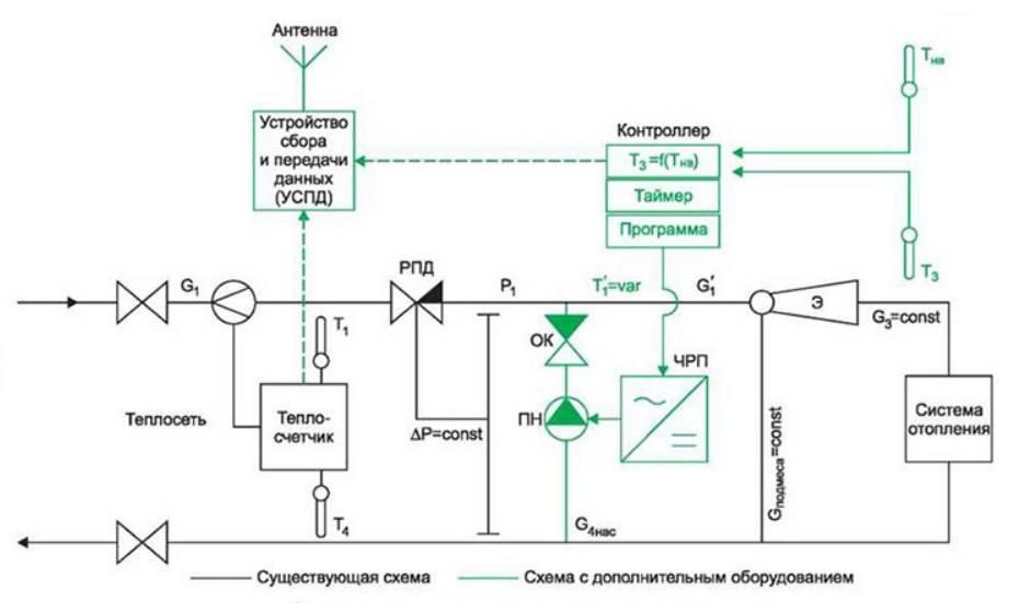 Узел управления отопления автоматизированный, схема