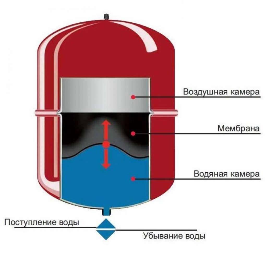 Расчет объема расширительного бака для отопительной системы