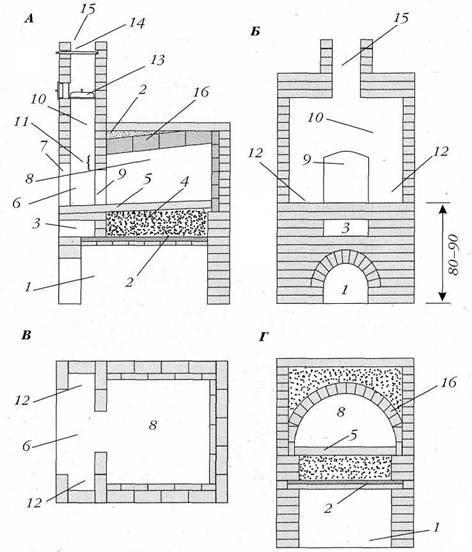Как сложить русскую печь своими руками: устройство, схема, пошаговая инструкция с фото и видео и прочее