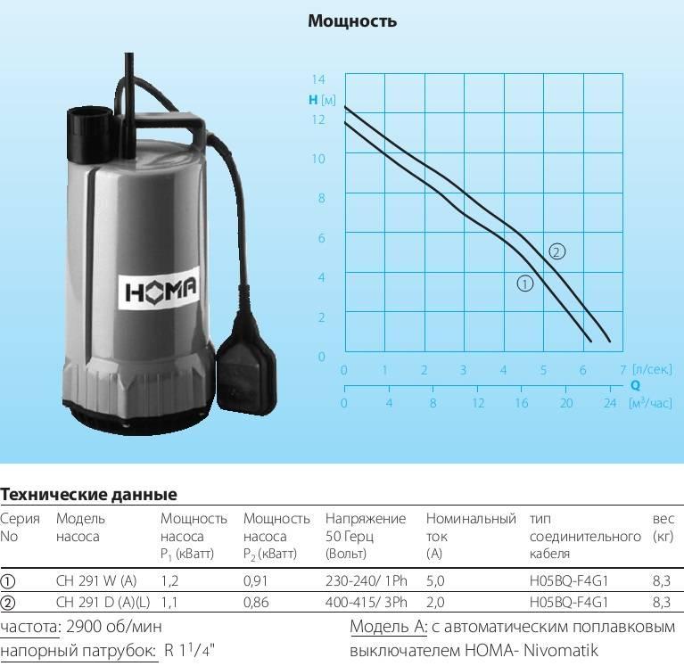 Как выбрать дренажный насос - характеристики и обзор лучших моделей