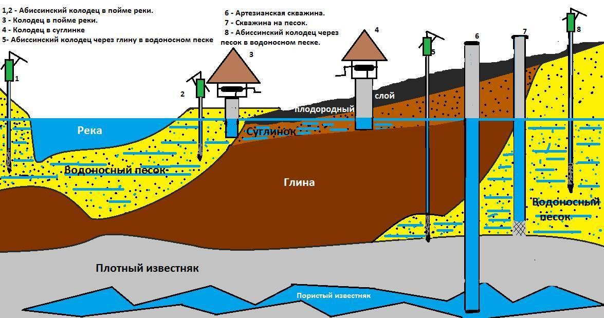 Как найти воду для колодца: самые популярные методы поиска жилы