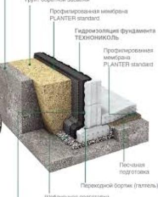 Технология оклеечной гидроизоляции