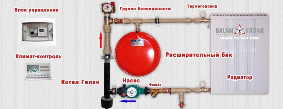 Электрокотлы «галан» — электродные и на тэнах, обзор, отзывы, схемы монтажа
