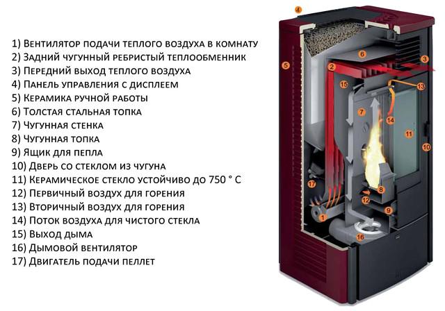 Пеллетный камин: модели на пеллетах с водяным контуром, пеллетная печь «везувий» и конструкции termal, отзывы владельцев