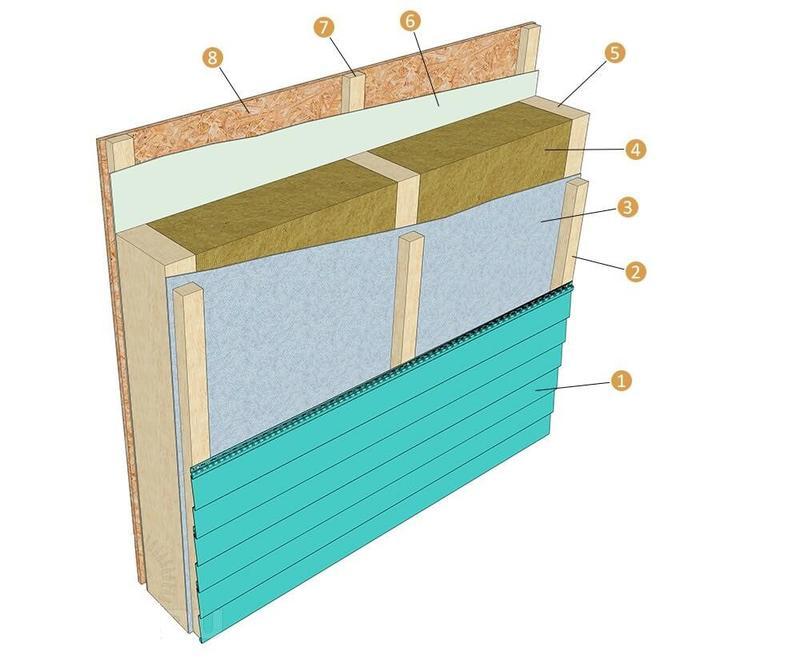 Нужна ли пароизоляция при утеплении минватой мансарды - строим сами
