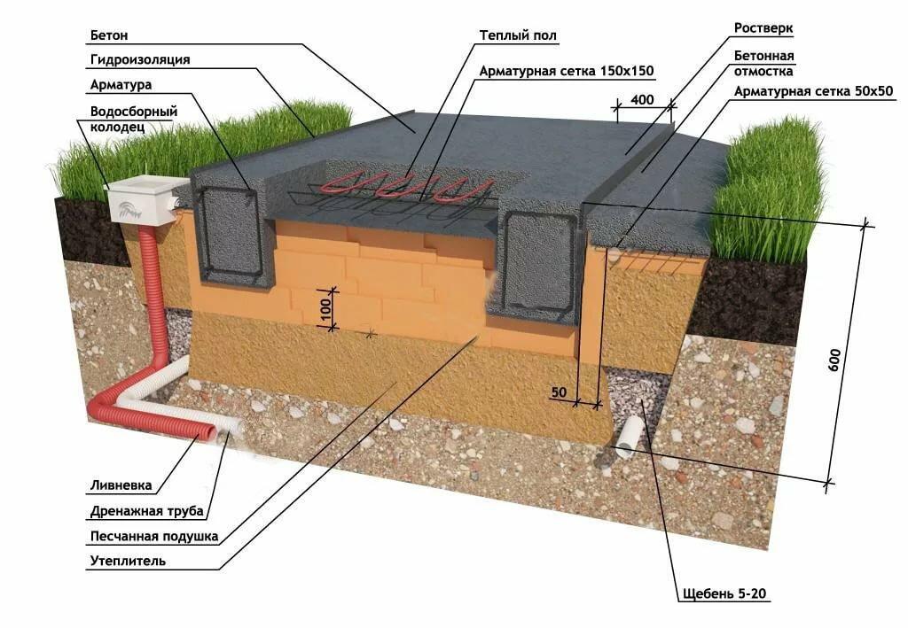 Фундамент при высоком уровне грунтовых вод: ленточный, свайный, плитный