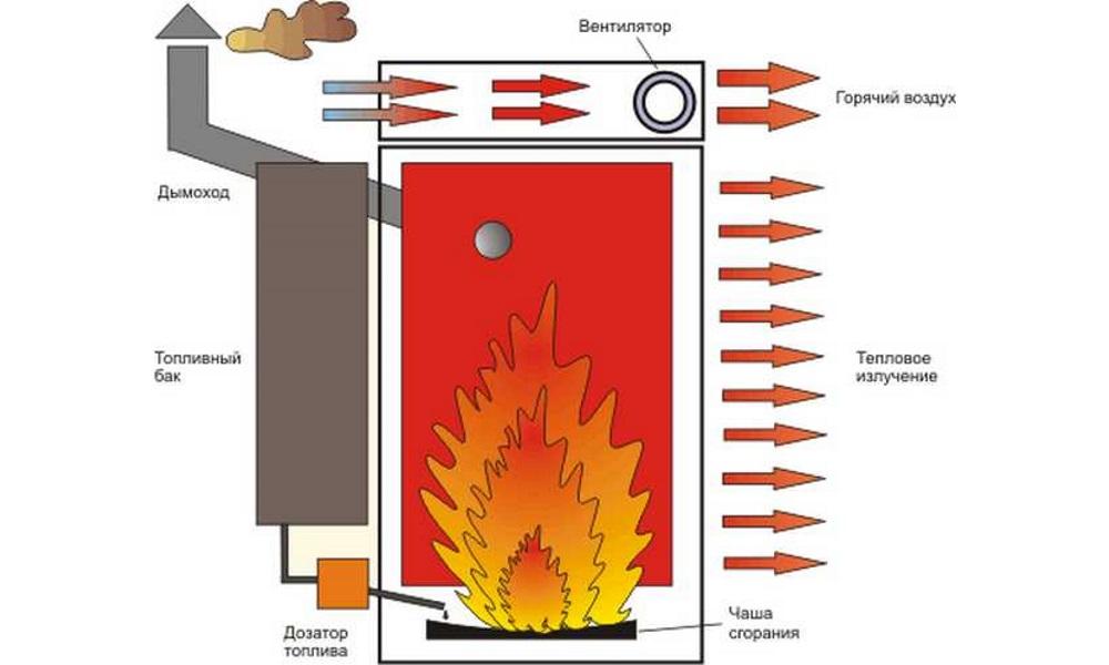 Котел для отопления на отработке: плюс и минусы, виды отопительных приборов на отработанном масле