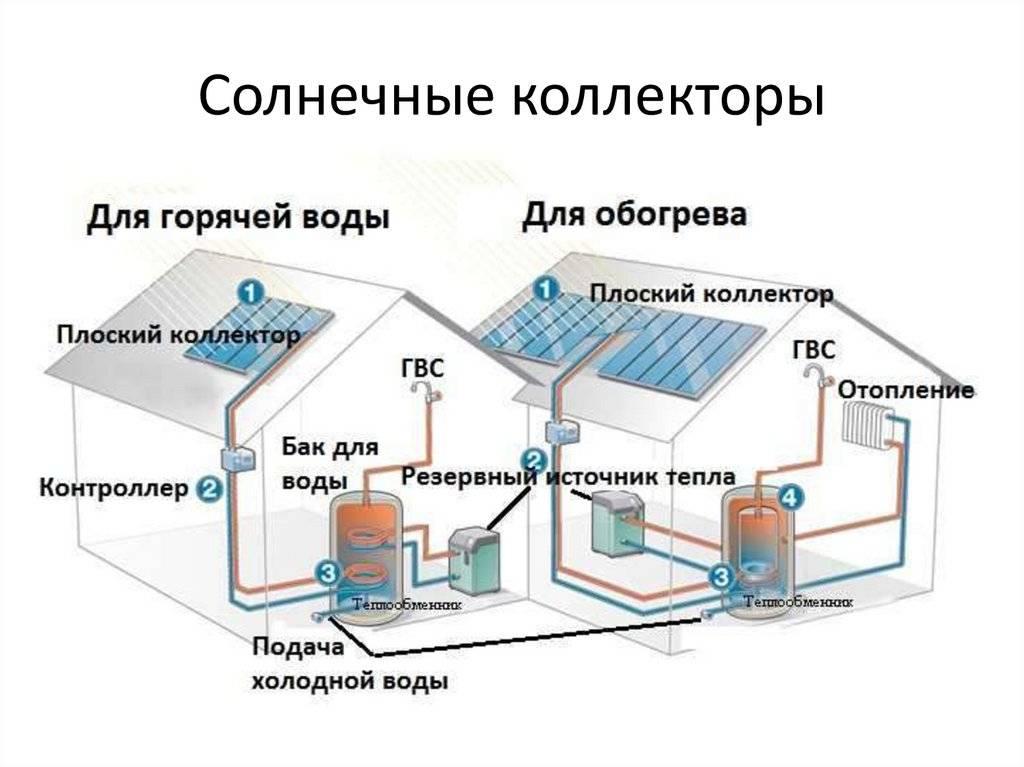 Солнечный коллектор для отопления дома: виды, схемы, монтаж