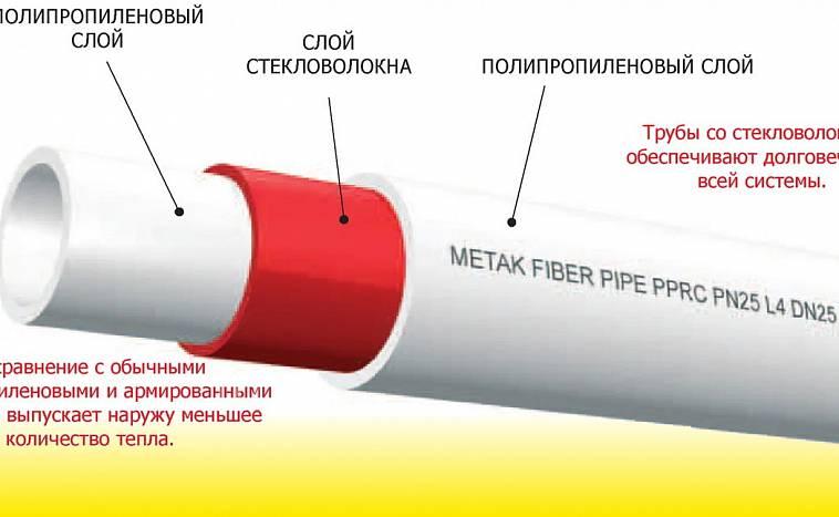 Труба полипропиленовая армированная: характеристики, виды и особенности монтажа