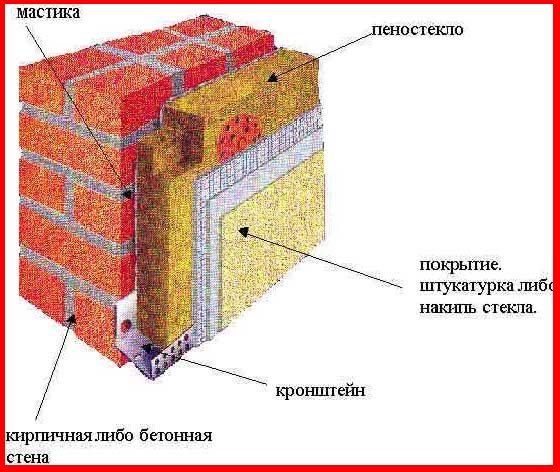 Пеностекло: особенности и применение материала для утепления   дом мечты