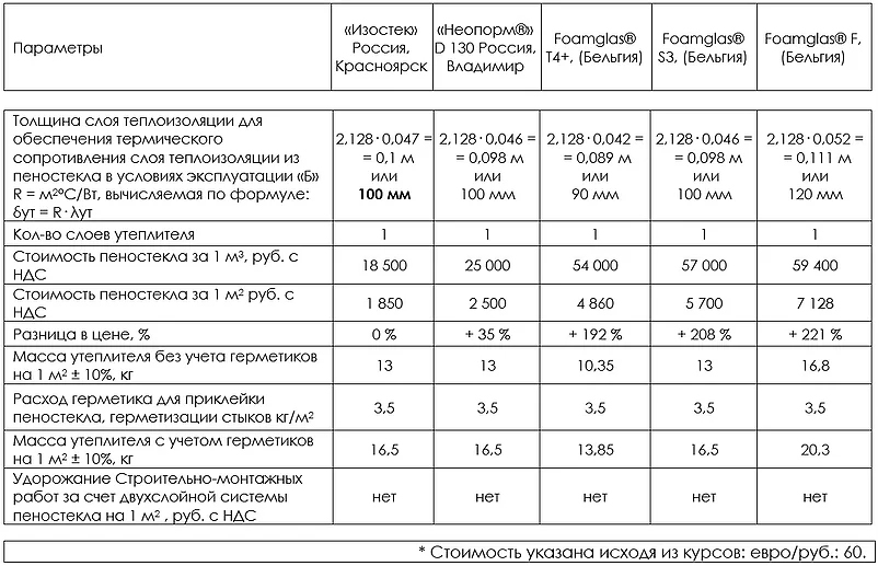 """Пеностекло - """"золотой"""" вечный утеплитель"""