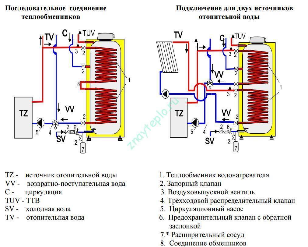 Подключение бойлера косвенного нагрева к одноконтурному котлу — схемы, варианты, пошаговая инструкция