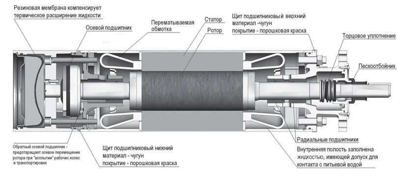 Ремонт и частые поломки погружных насосов