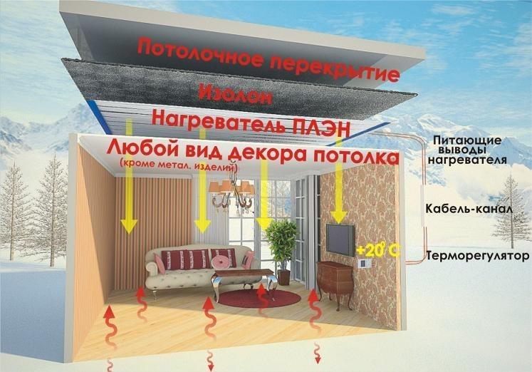 Инфракрасное отопление в загородном доме. достоинства и недостатки.