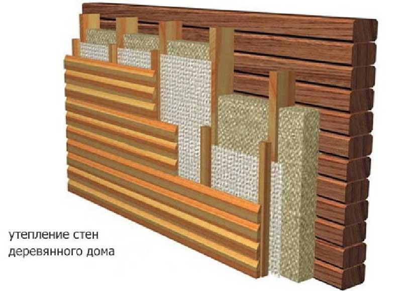 Материалы для утепления стен снаружи