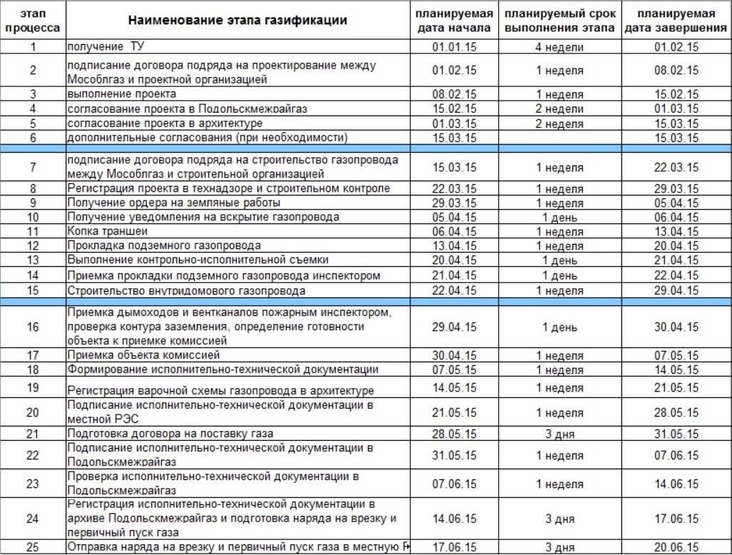 Подключение газа в квартире: порядок и правила подключения газа в многоквартирных домах