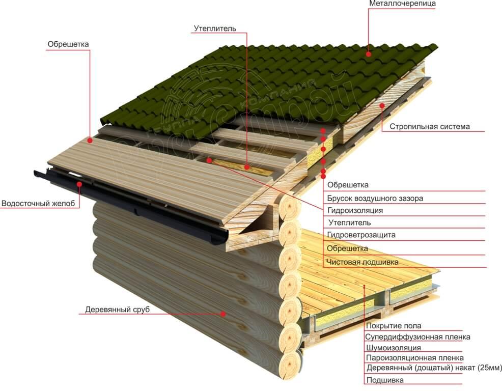 Утепление крыш в частном доме: виды материалов и процесс монтажа