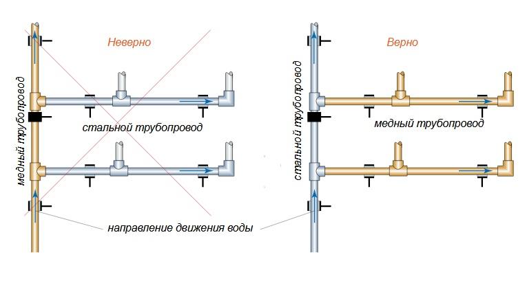Что нужно знать о монтаже труб отопления?