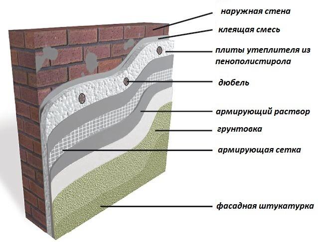Технология утепления фасада пенополистиролом или пеноплексом: все этапы процесса