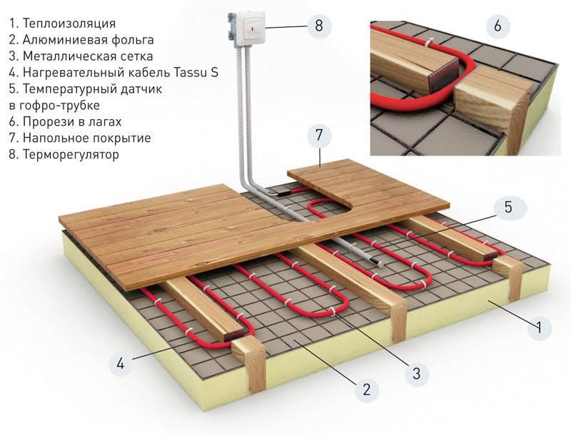 Теплый пол в бане: основные технологии монтажа