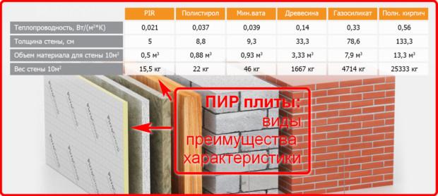 Как рассчитать вес кубического метра минеральной ваты