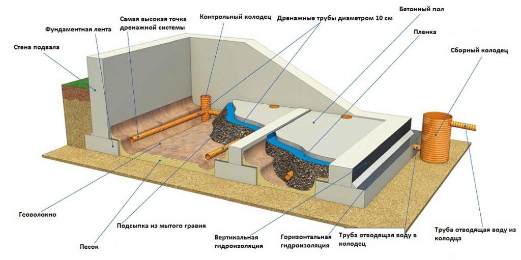 Как сделать гидроизоляцию подвала