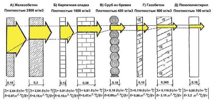 Коэффициент теплопроводности строительных материалов: что означает показатель + таблица значений