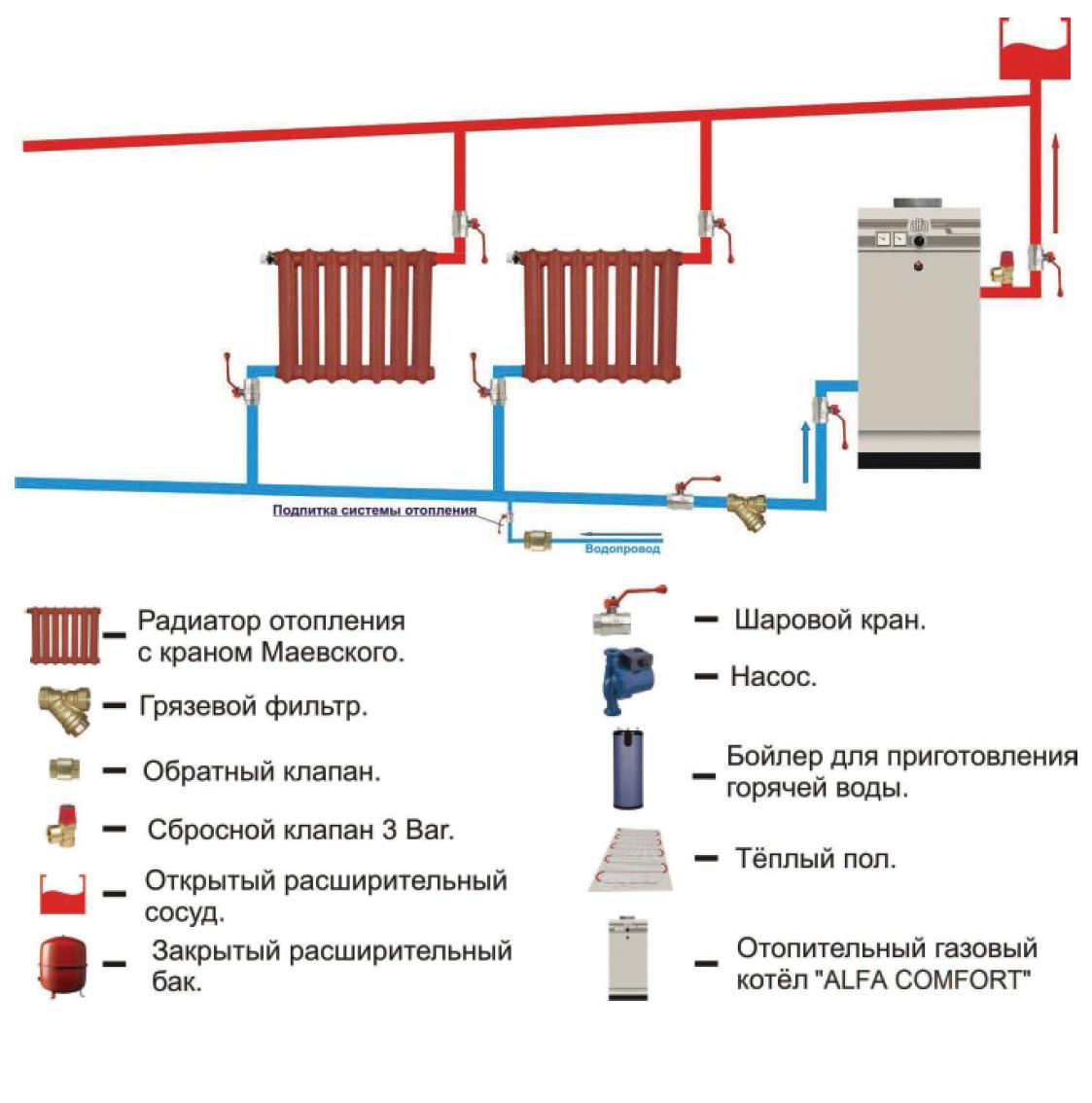 Все об энергонезависимых газовых котлах отопления