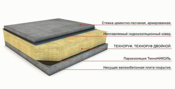 Характеристики и типы минеральных утеплителей изорок (isoroc), особенности применения