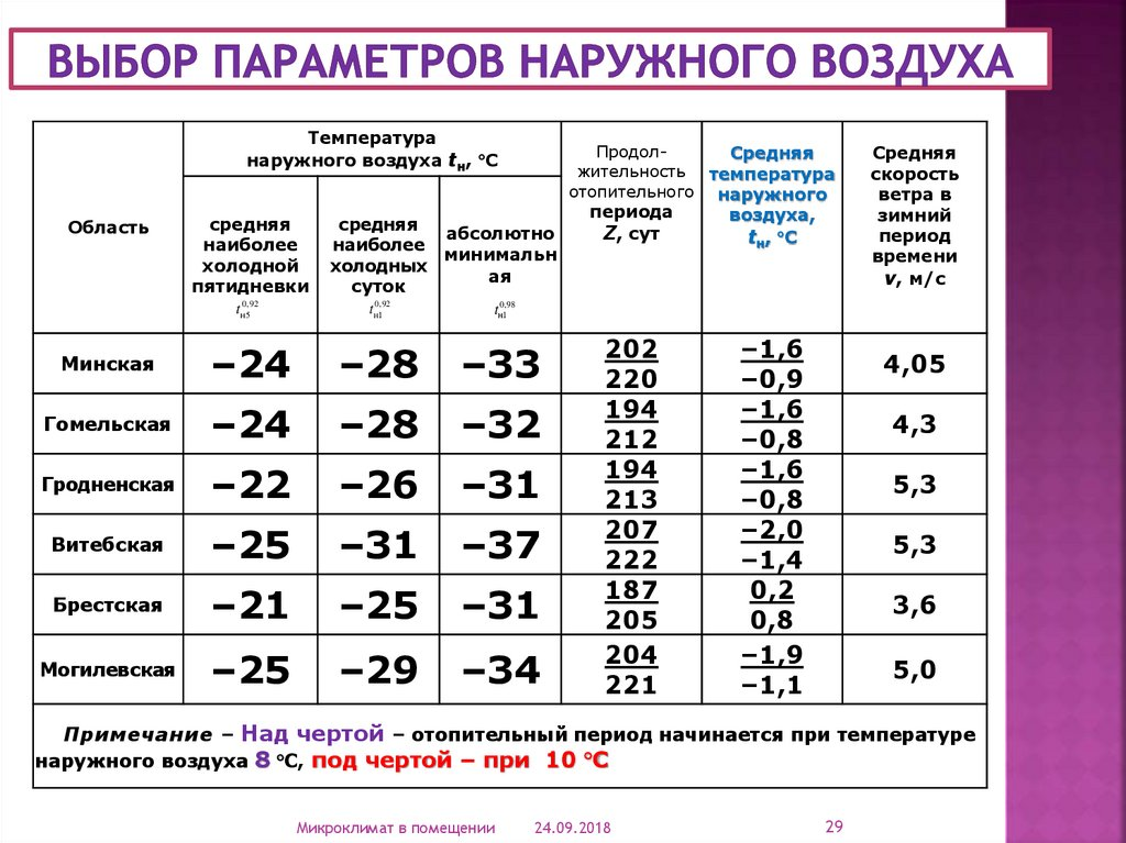 Какая установлена норма температуры в квартире в отопительный сезон?