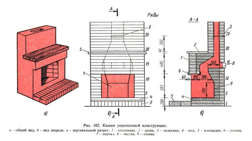 Многофункциональное отопительное устройство: правила сооружения недорогой печи-камина своими руками