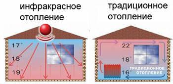 Инфракрасное отопление дома как вариант теплоснабжения