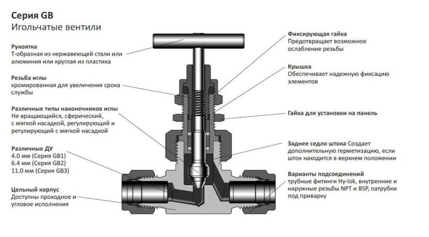 Игольчатый кран с очень плавной регулировкой: устройство и принцип работы