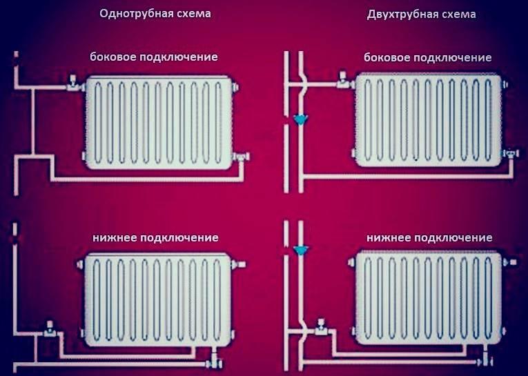 Подключение радиатора отопления к двухтрубной системе - все способы!